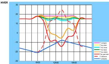 Profil d'équilibre thermique hiver